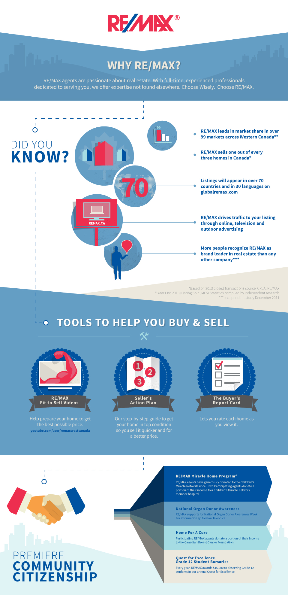 Why RE/MAX Infographic
